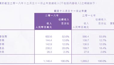 【财报035】中国香精香料去年收入11.46亿元,日用香精增长4.7%